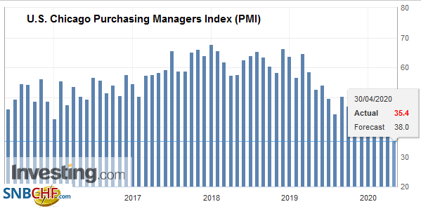 U.S. Chicago Purchasing Managers Index (PMI), April 2020