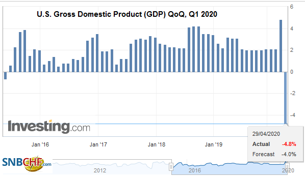 U.S. Gross Domestic Product (GDP) QoQ, Q1 2020