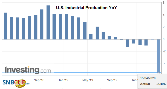 U.S. Industrial Production YoY, March 2020