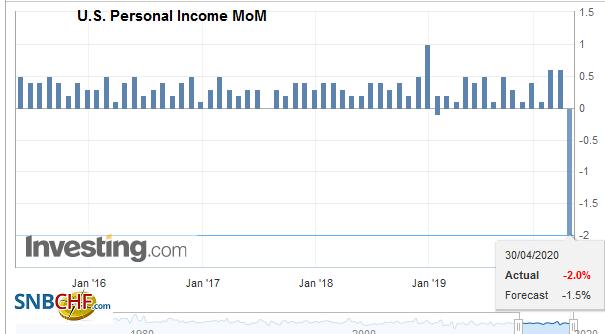 U.S. Personal Income MoM, March 2020