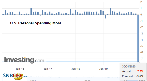 U.S. Personal Spending MoM, March 2020