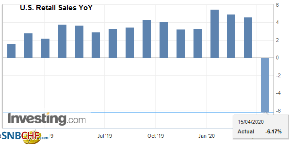 U.S. Retail Sales YoY, March 2020