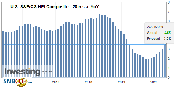 U.S. S&P/CS HPI Composite - 20 n.s.a. YoY, February 2020