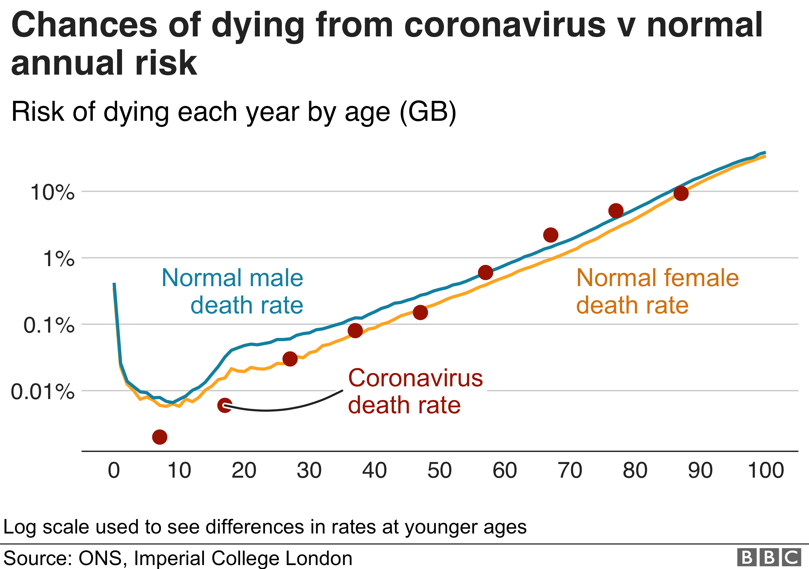 Chances of dying from coronavirus v normal annual risk