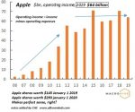 Apple operating income, 2006-2019