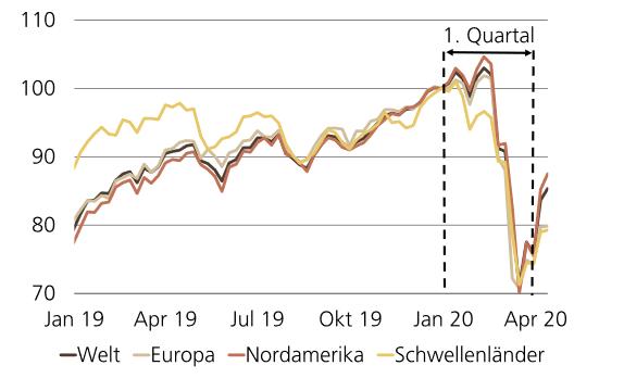 Aktien stürzten im ersten Quartal ab