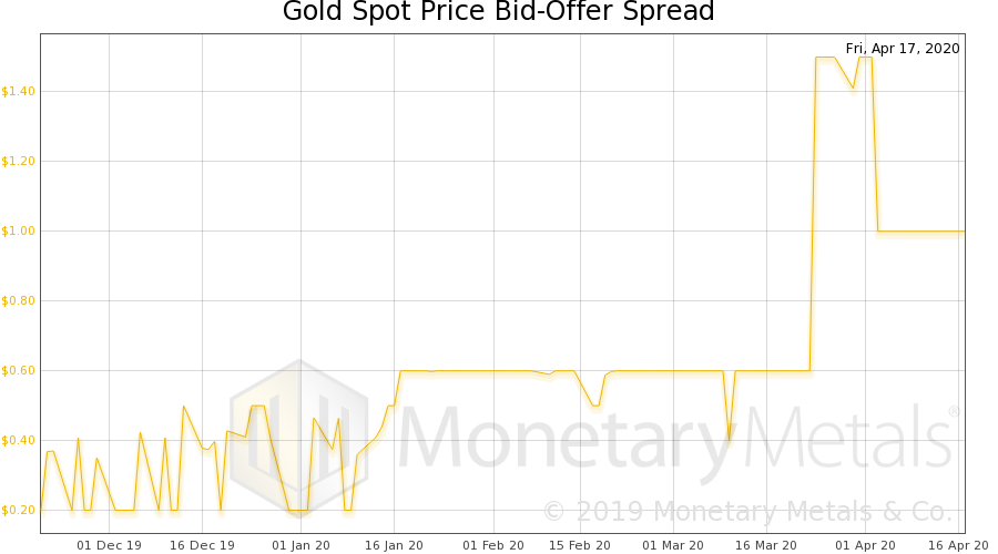 Gold Spot Price Bid-Offer Spread