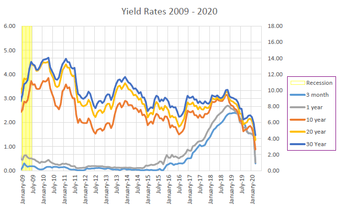 Yield Rates, 2009-2020