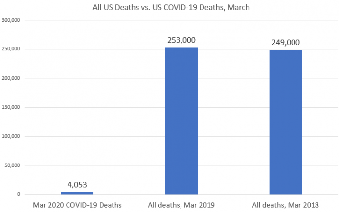 All US Deaths vs. US Covid-19 Deaths, March