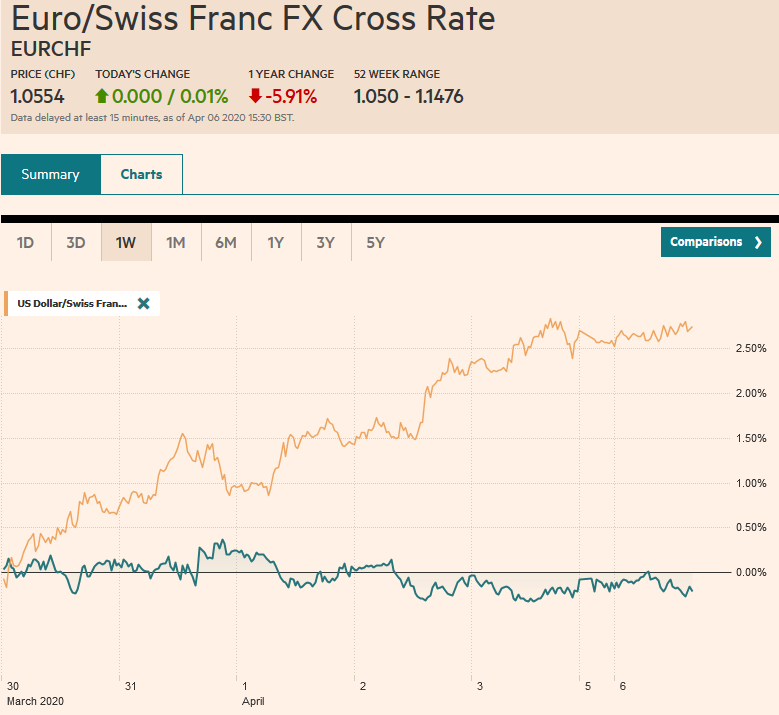 EUR/CHF and USD/CHF, April 06