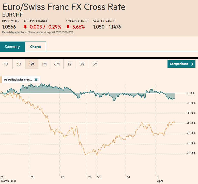 EUR/CHF and USD/CHF, April 1