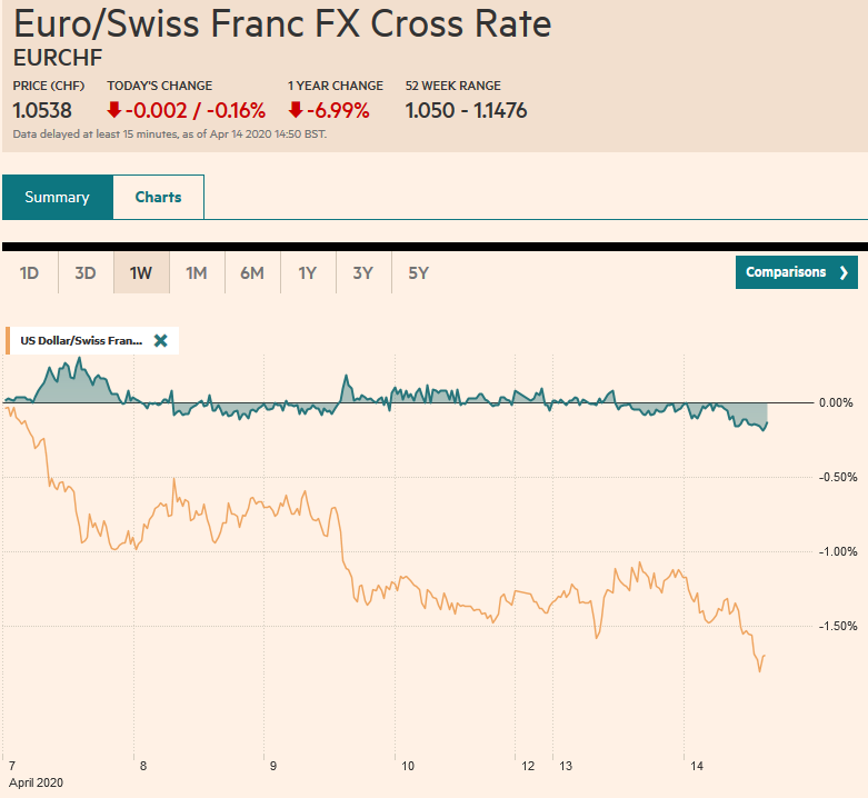 EUR/CHF and USD/CHF, April 14