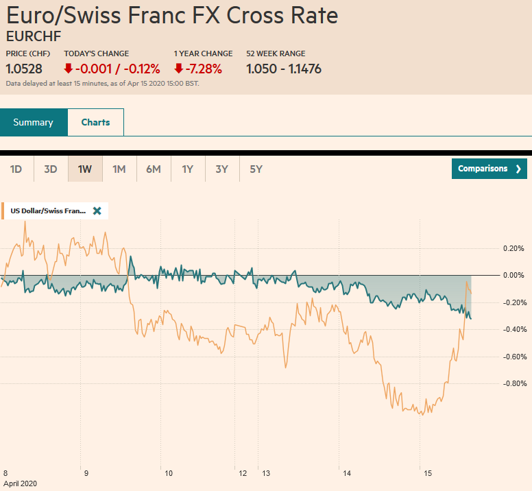 EUR/CHF and USD/CHF, April 15