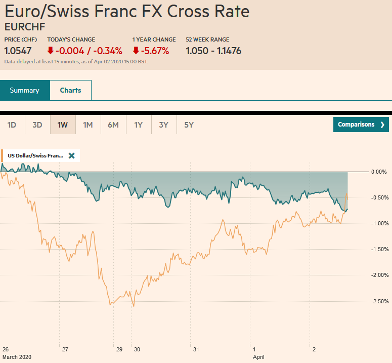 EUR/CHF and USD/CHF, April 2
