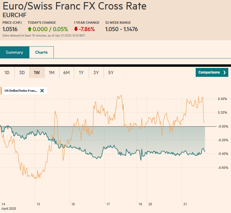 EUR/CHF and USD/CHF, April 21