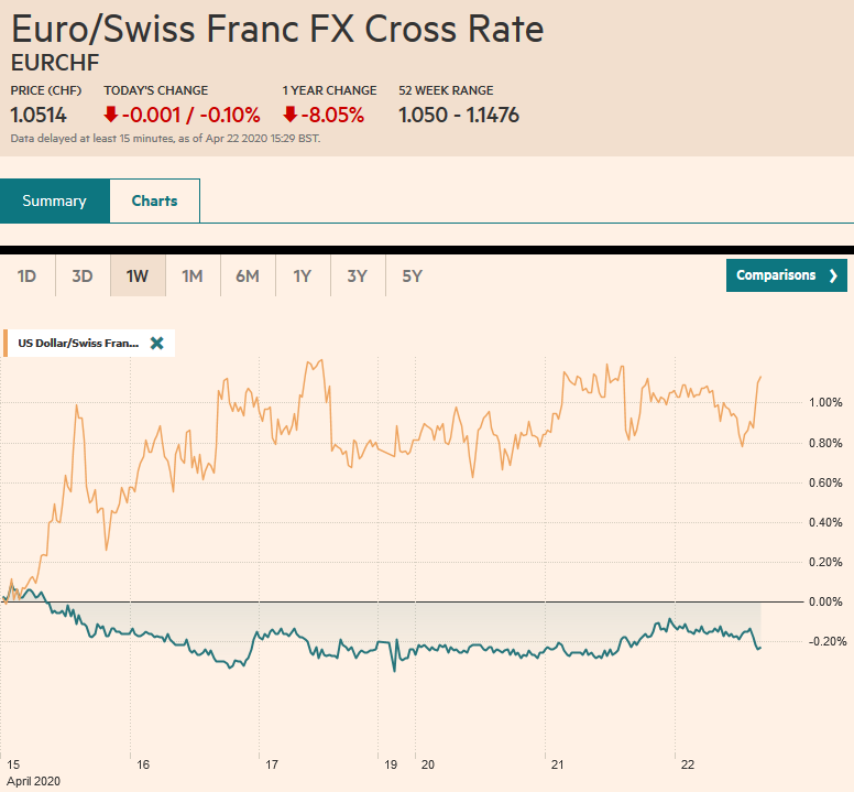 EUR/CHF and USD/CHF, April 22