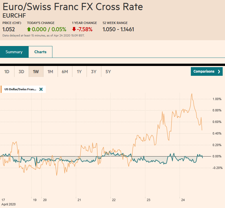 EUR/CHF and USD/CHF, April 24