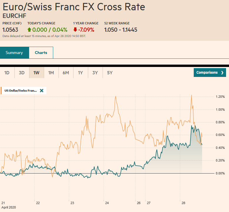 EUR/CHF and USD/CHF, April 28