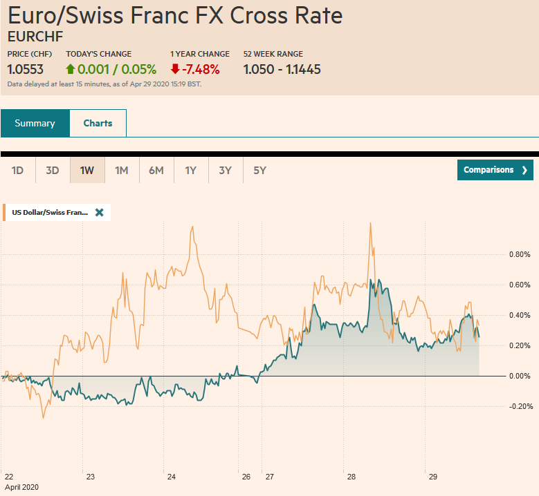 EUR/CHF and USD/CHF, April 29