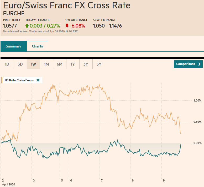 EUR/CHF and USD/CHF, April 9