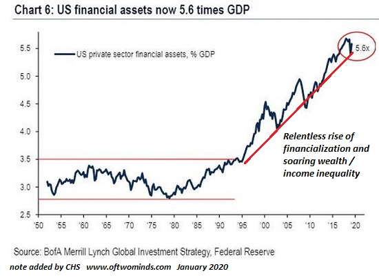 US financial assets now 5.6 times GDP