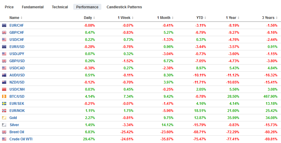 FX Performance, April 22
