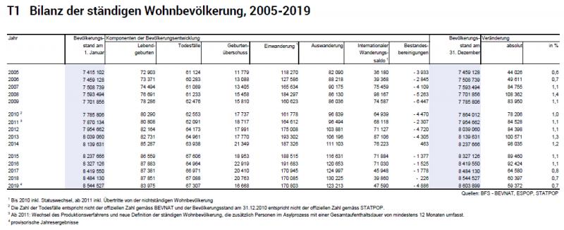 T1 Bilanz der ständigen Wohnbevölkerung, 2005-2019