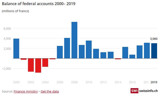 Balance of federal accounts, 2000-2019