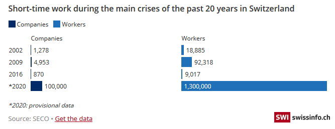 Short-time work during the main crises of the past 20 years in Switzerland