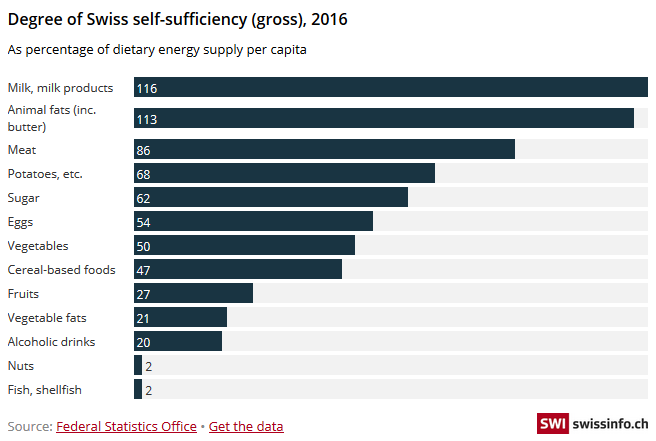 Degree of Swiss self-sufficiency (gross), 2016