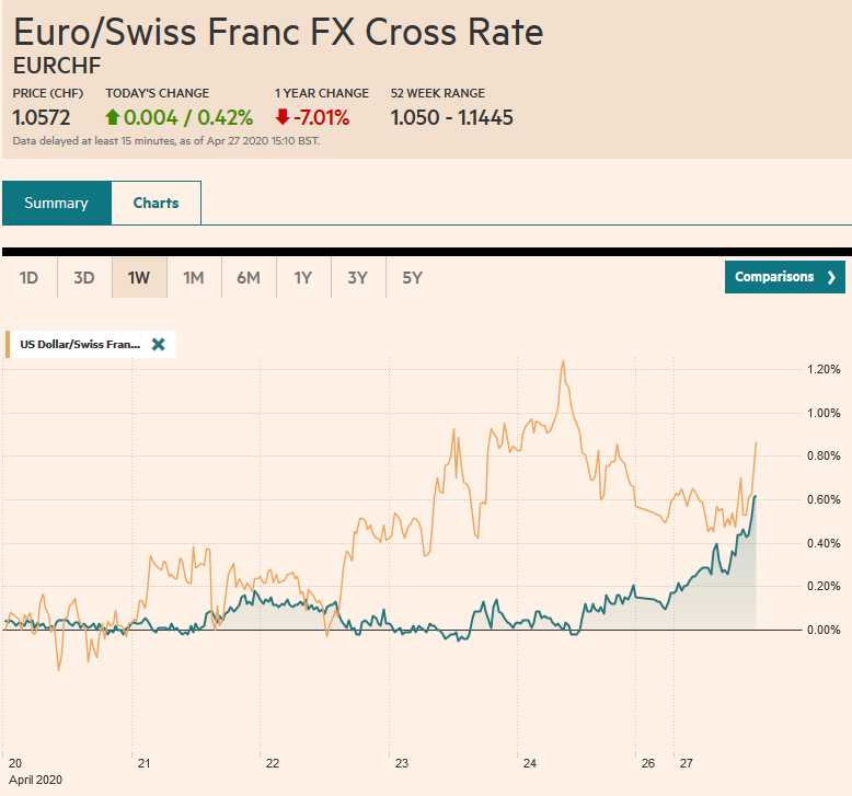 EUR/CHF and USD/CHF, April 27