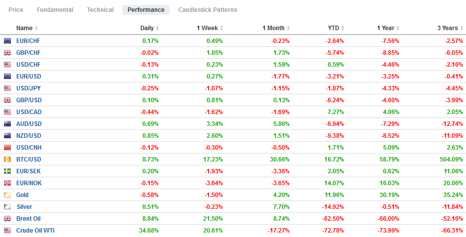 FX Performance, April 29