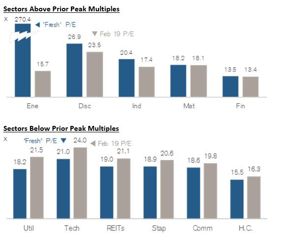 Sectors Peak Multiples