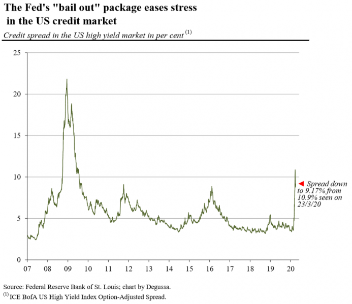 "The Fed's ""bail out"" package eases stress in the US credit Market, 2007-2020"