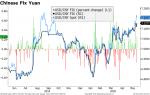 Chinese Fix Yuan, 2019-2020