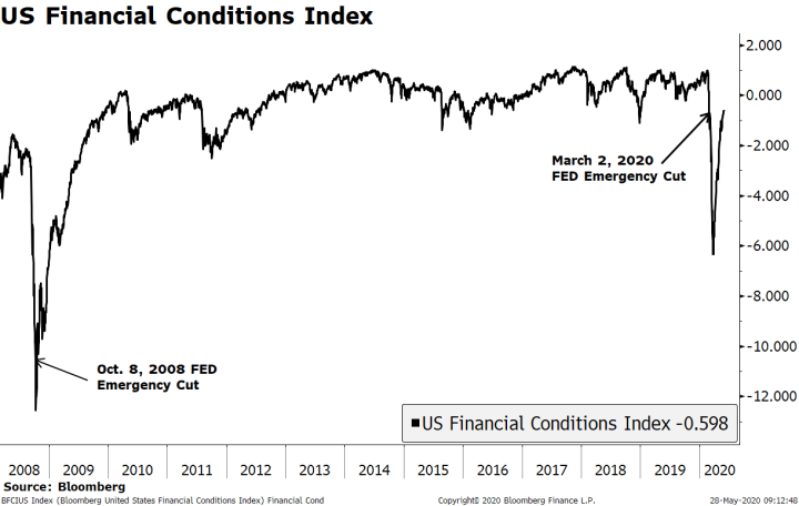 US Financial Conditions Index, 2008-2020