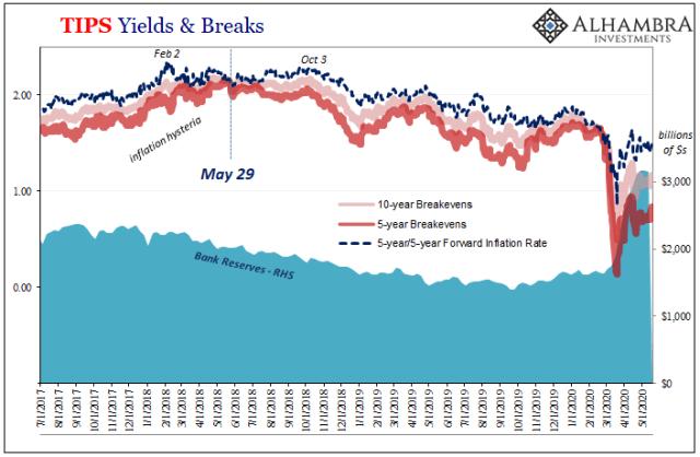 TIPS Yields & Breaks, 2017-2020