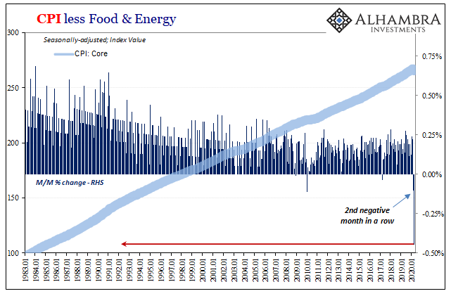 CPI less Food & Energy, 1983-2020