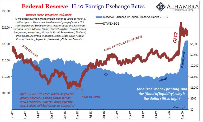 Federal Reserve: H.10 Foreign Exchange Rates, 2017-2020