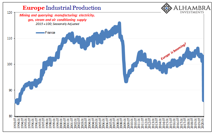 Europe Industrial Production, 1993-2020
