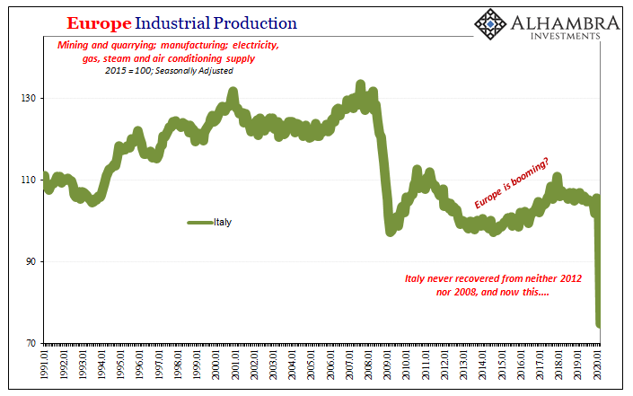 Europe Industrial Production, 1991-2020