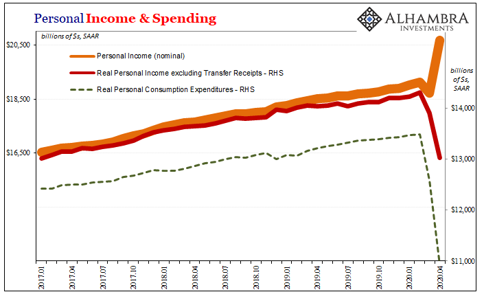 Personal Income & Spending, 2017-2020