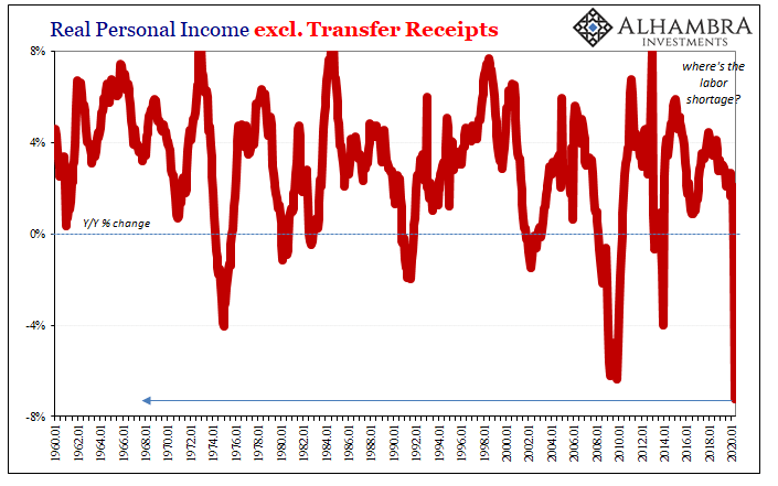 Real Personal Income, 1960-2020