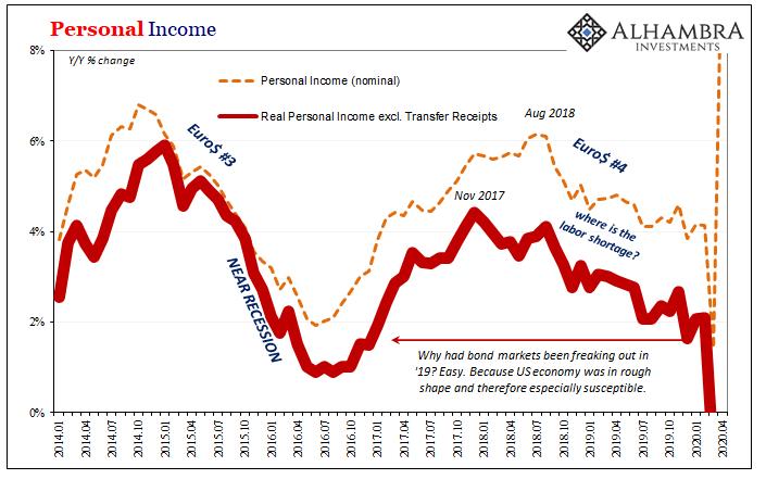 Personal Income, 2014-2020
