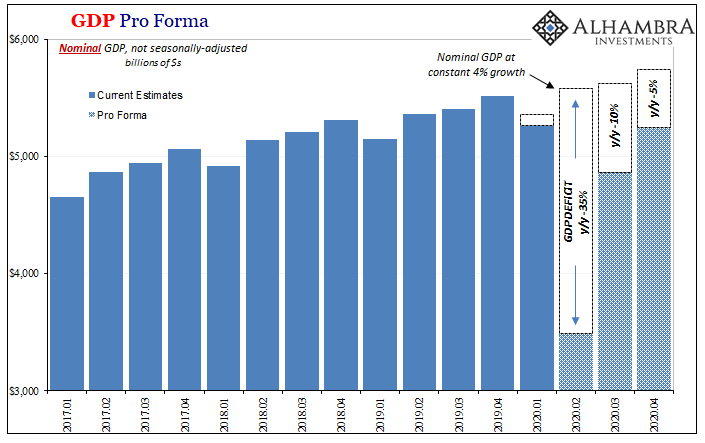 GDP Pro Forma, 2017-2020