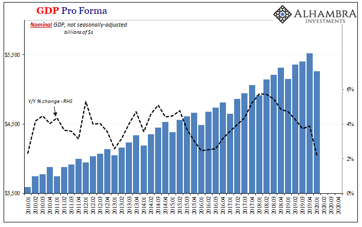 GDP Pro Forma, 2010-2020
