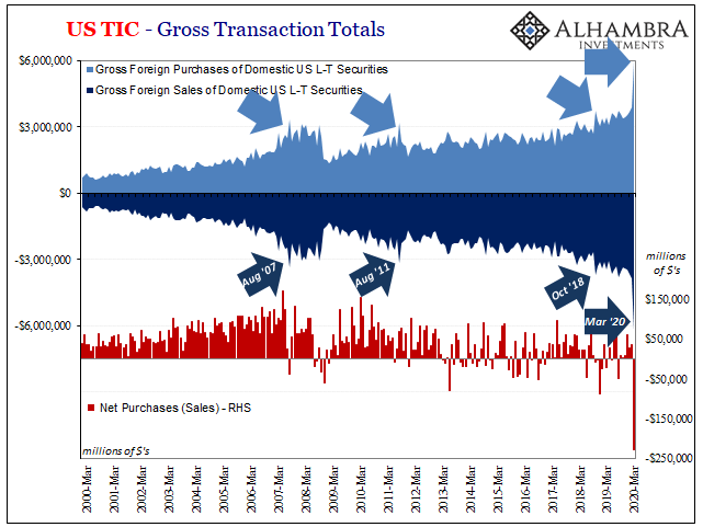 US TIC - Gross Transaction Totals, 2000-2020