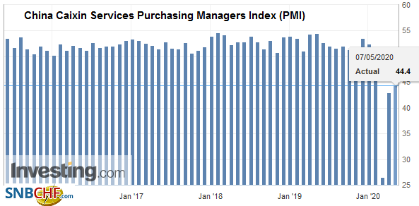 China Caixin Services Purchasing Managers Index (PMI), April 2020