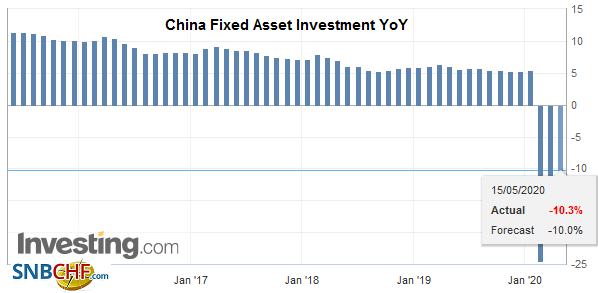 China Fixed Asset Investment YoY, April 2020