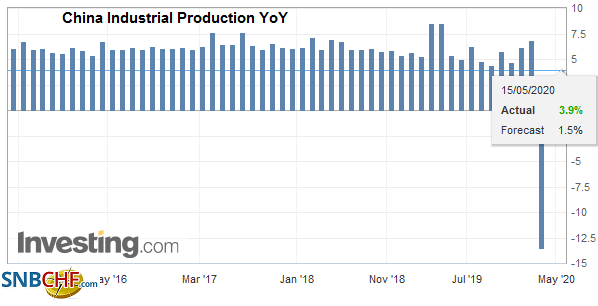 China Industrial Production YoY, April 2020